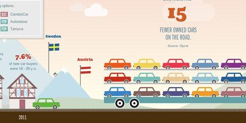 Future of Car Sharing Interactive Websites