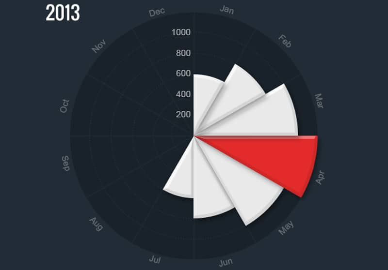 Energy UI Mobile Charts