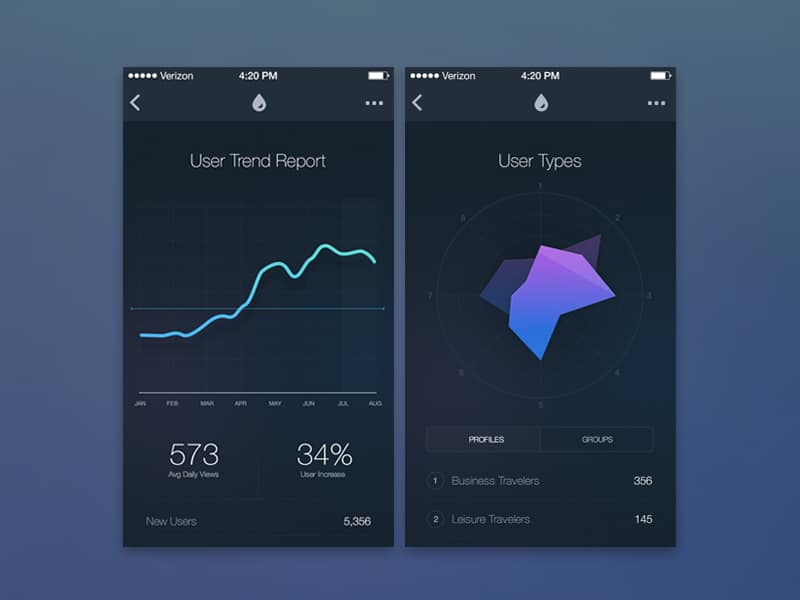 iOS UI Mobile Charts