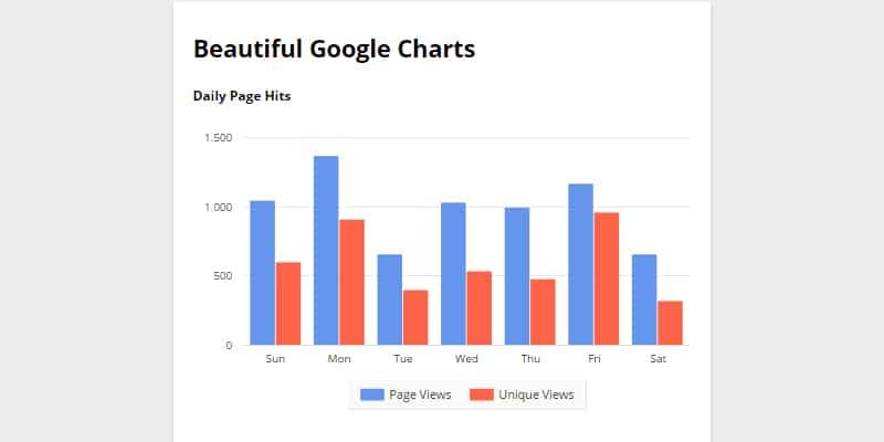 Playing Google Charts